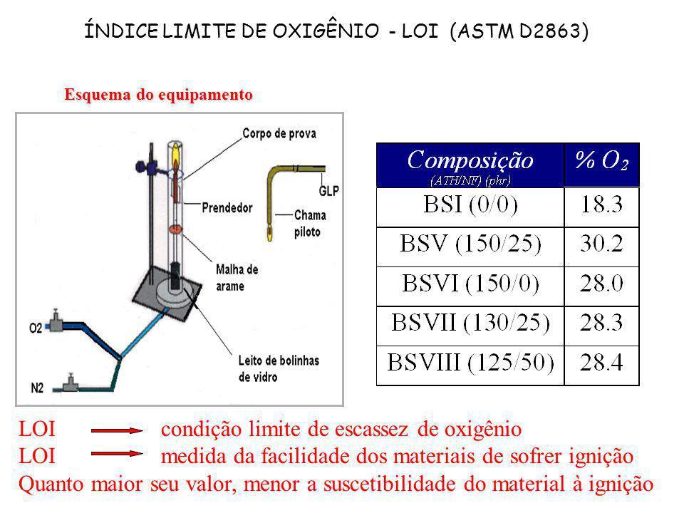 ÍNDICE LIMITE DE OXIGÊNIO - LOI (ASTM D2863)