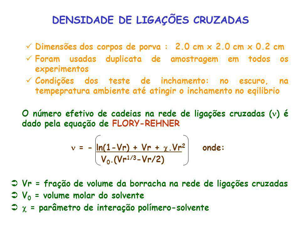 DENSIDADE DE LIGAÇÕES CRUZADAS
