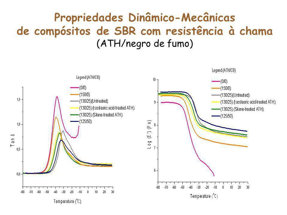 Propriedades Dinâmico-Mecânicas de compósitos de SBR com resistência à chama (ATH/negro de fumo)