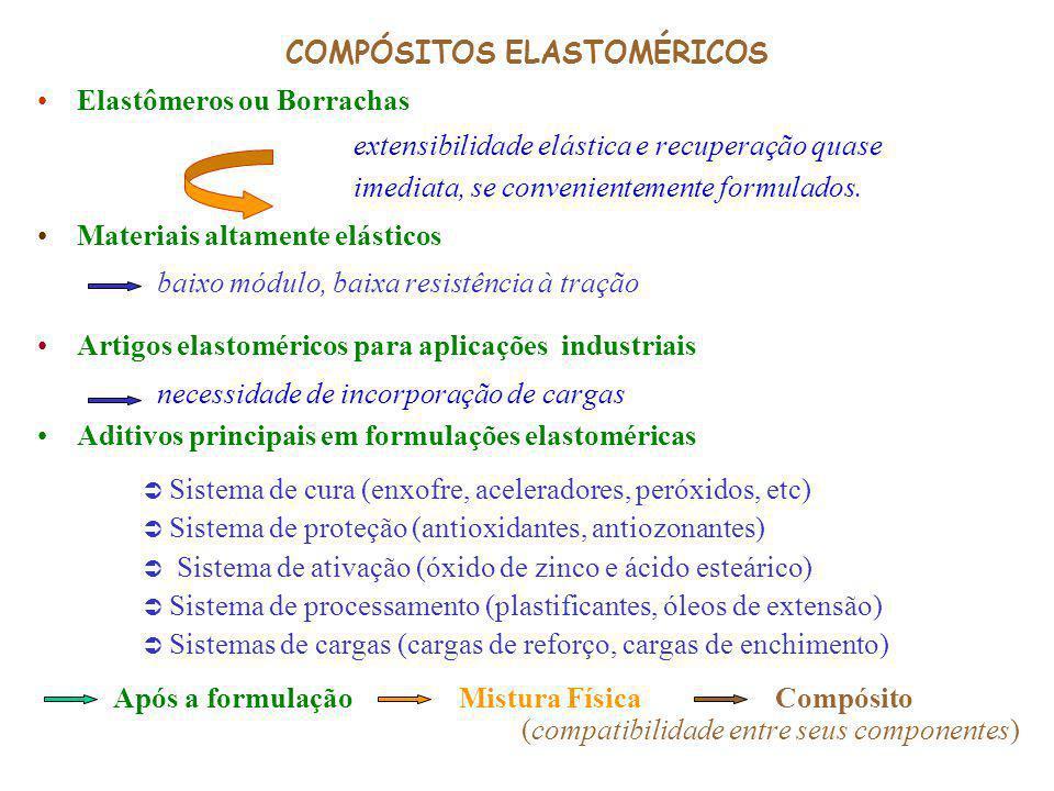 COMPÓSITOS ELASTOMÉRICOS