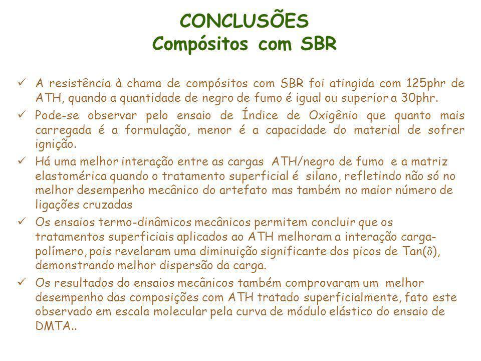 CONCLUSÕES Compósitos com SBR