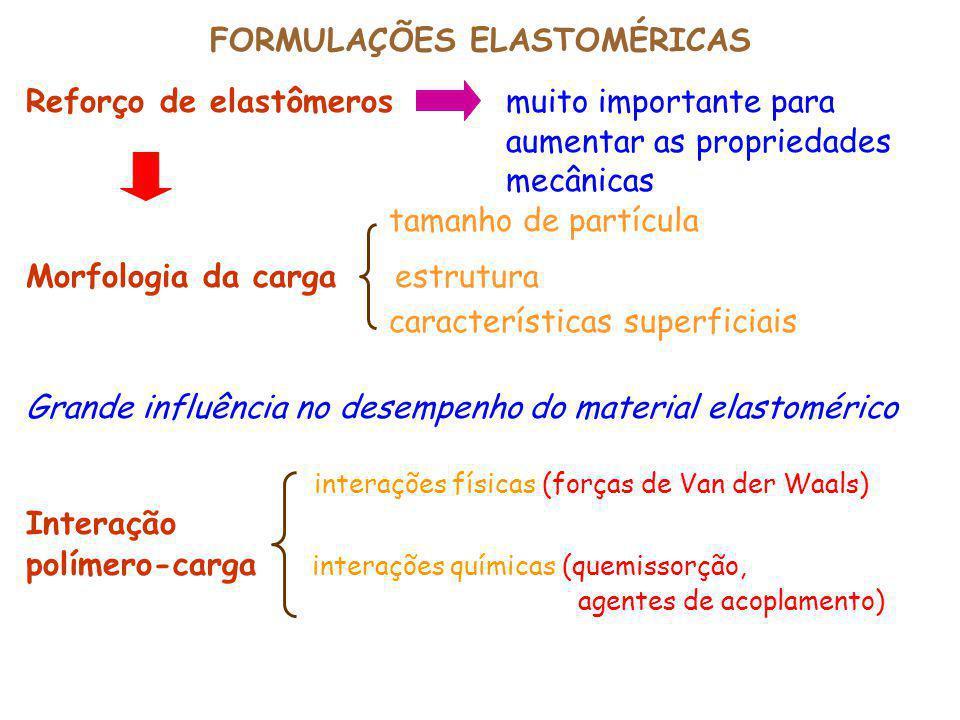 FORMULAÇÕES ELASTOMÉRICAS