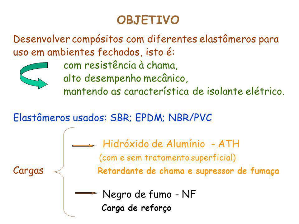 OBJETIVO Desenvolver compósitos com diferentes elastômeros para