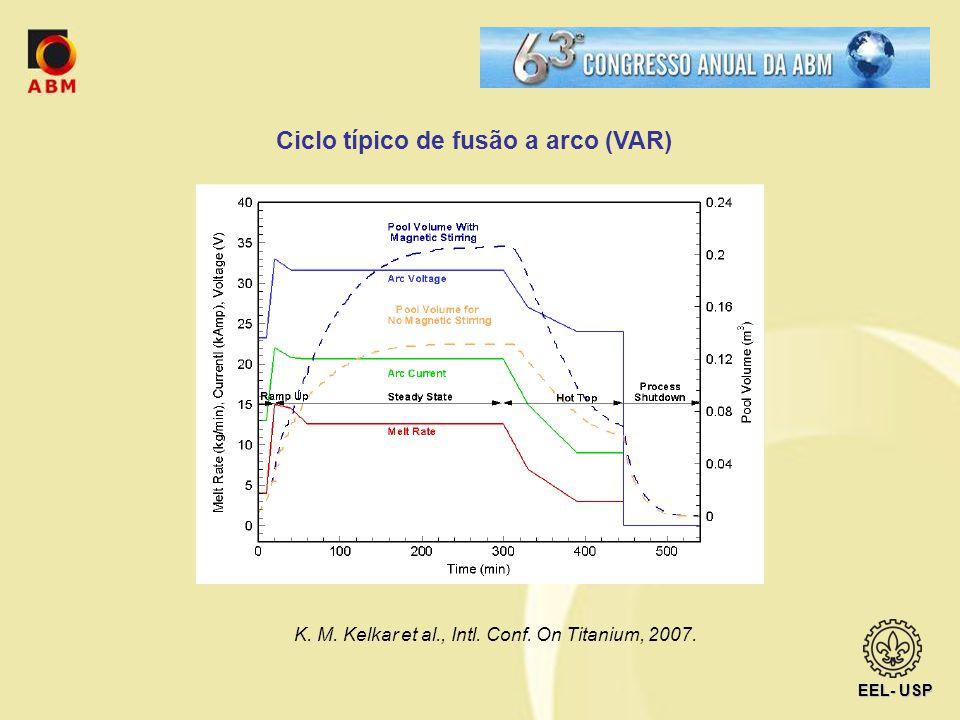 Ciclo típico de fusão a arco (VAR)