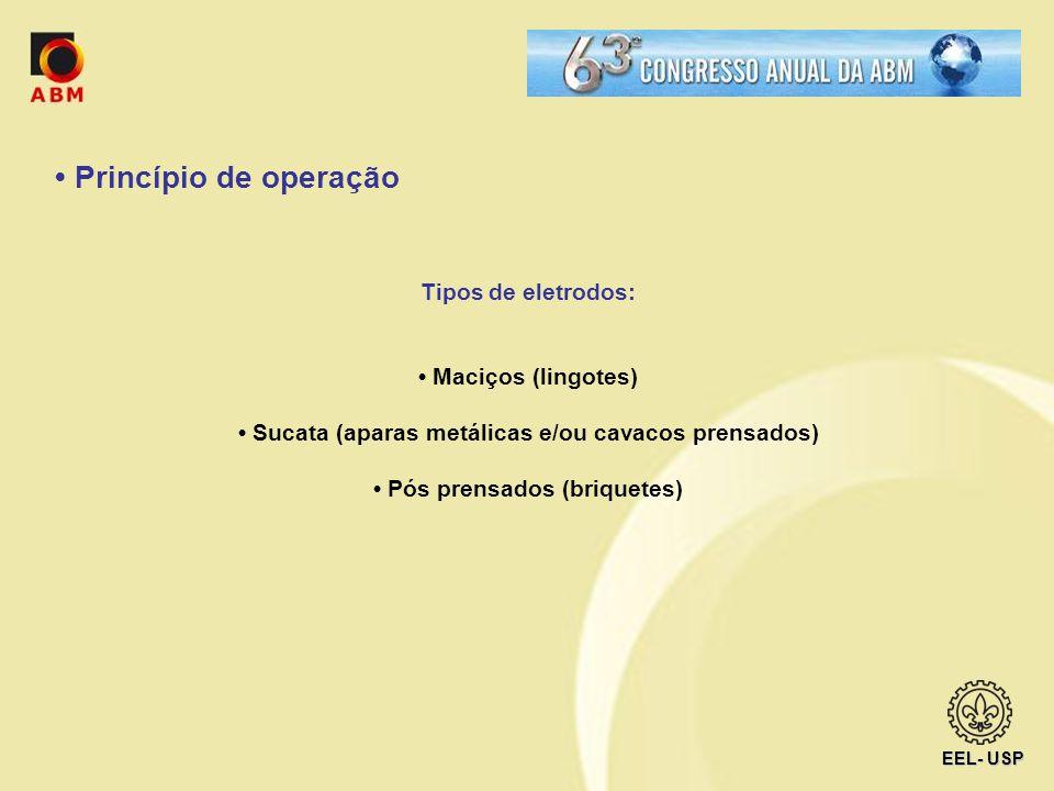 • Princípio de operação