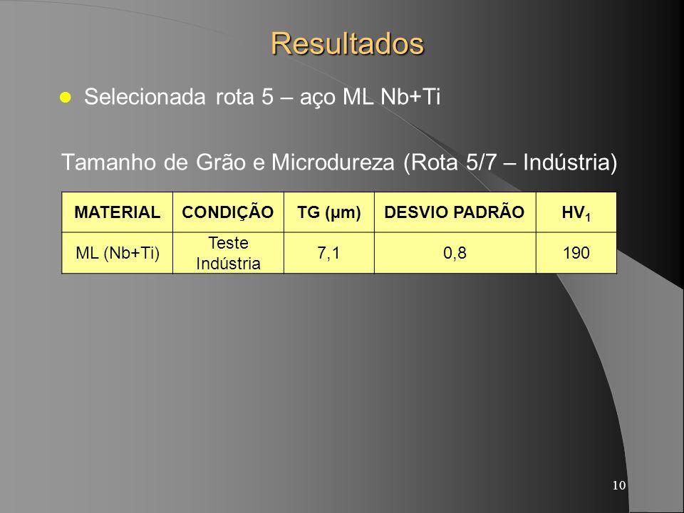 Tamanho de Grão e Microdureza (Rota 5/7 – Indústria)