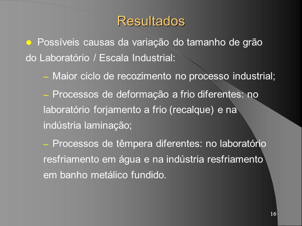 Resultados Possíveis causas da variação do tamanho de grão do Laboratório / Escala Industrial: Maior ciclo de recozimento no processo industrial;