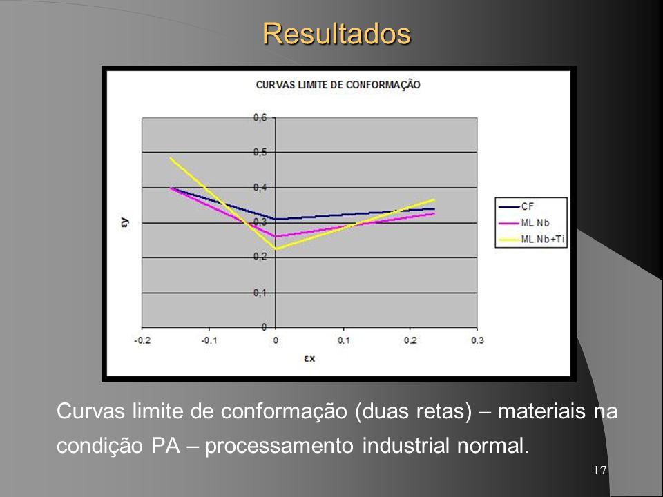 Resultados Curvas limite de conformação (duas retas) – materiais na condição PA – processamento industrial normal.