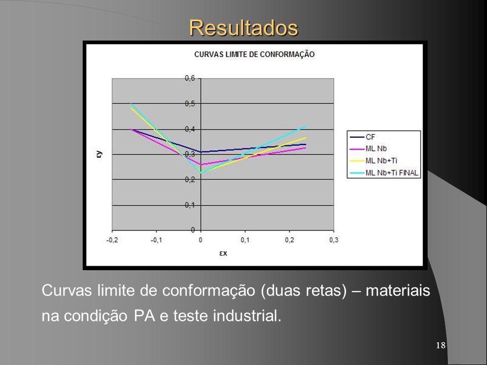 Resultados Curvas limite de conformação (duas retas) – materiais na condição PA e teste industrial.