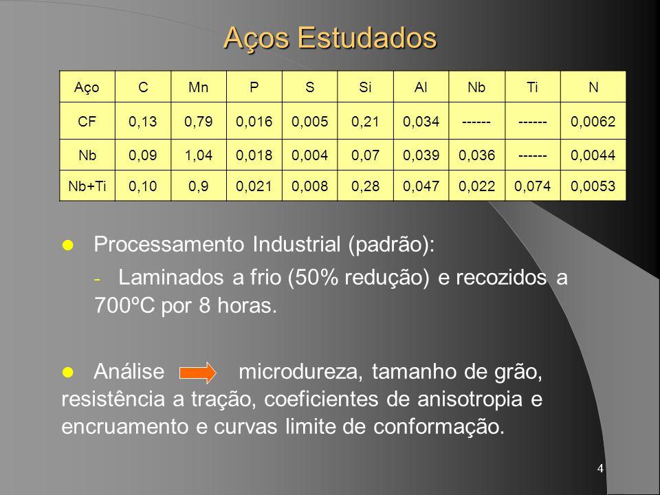 Aços Estudados Processamento Industrial (padrão):