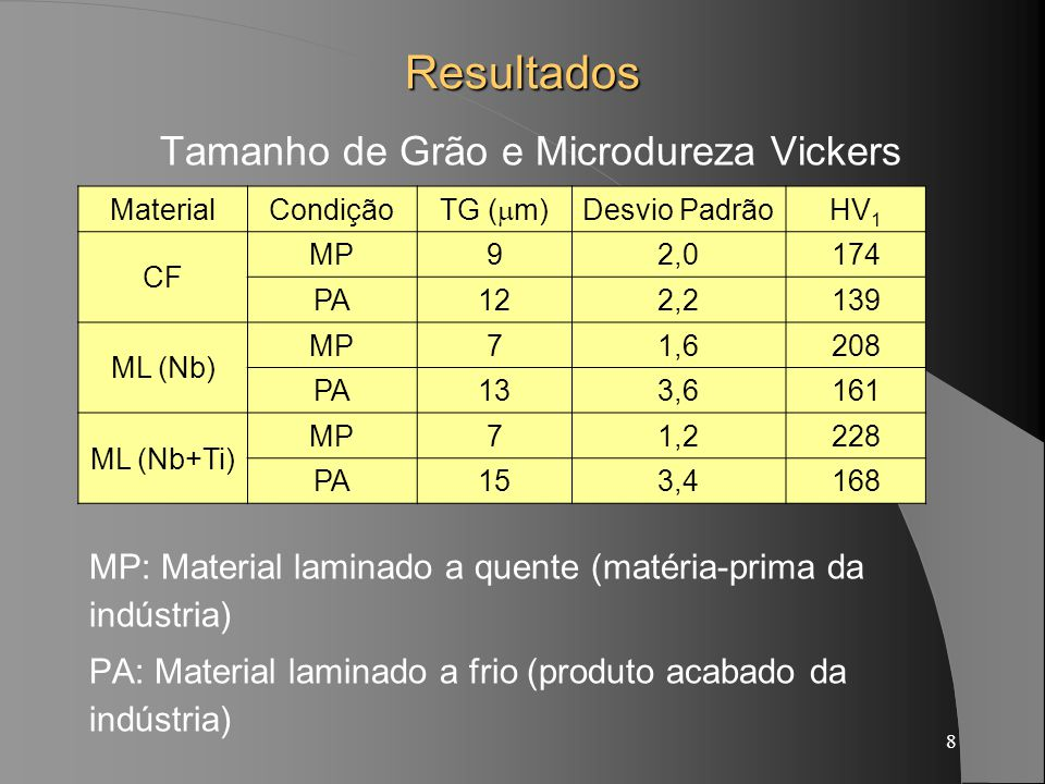 Tamanho de Grão e Microdureza Vickers