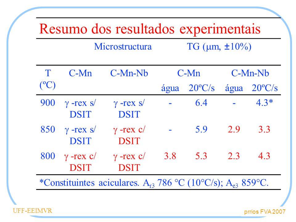 Resumo dos resultados experimentais