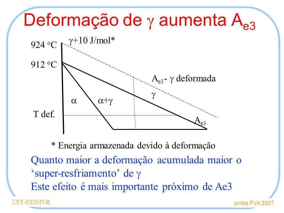 Deformação de  aumenta Ae3