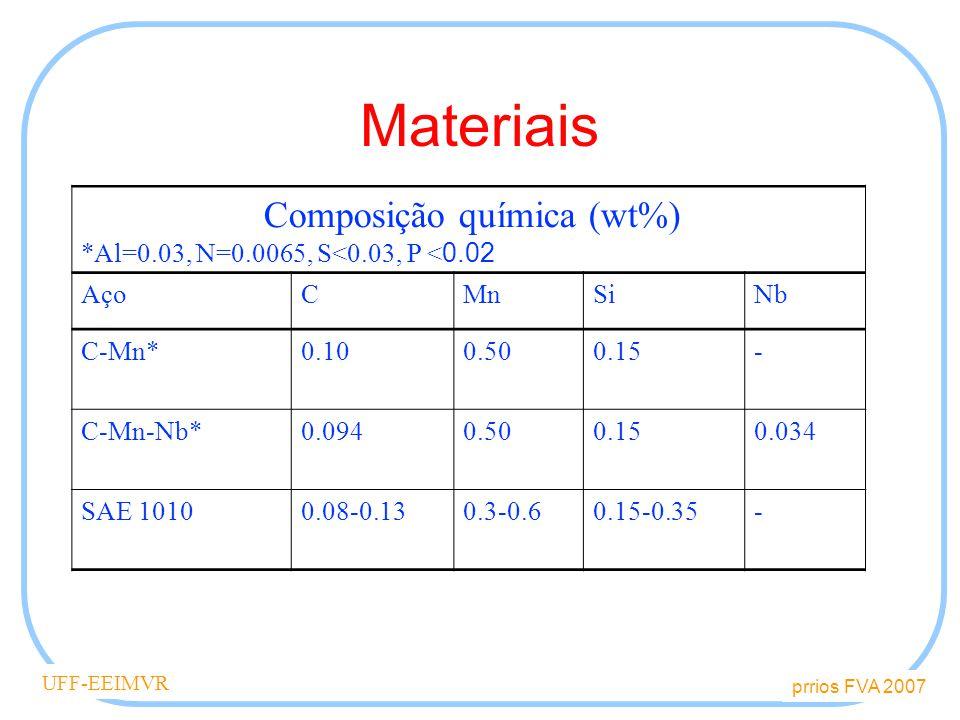Composição química (wt%)