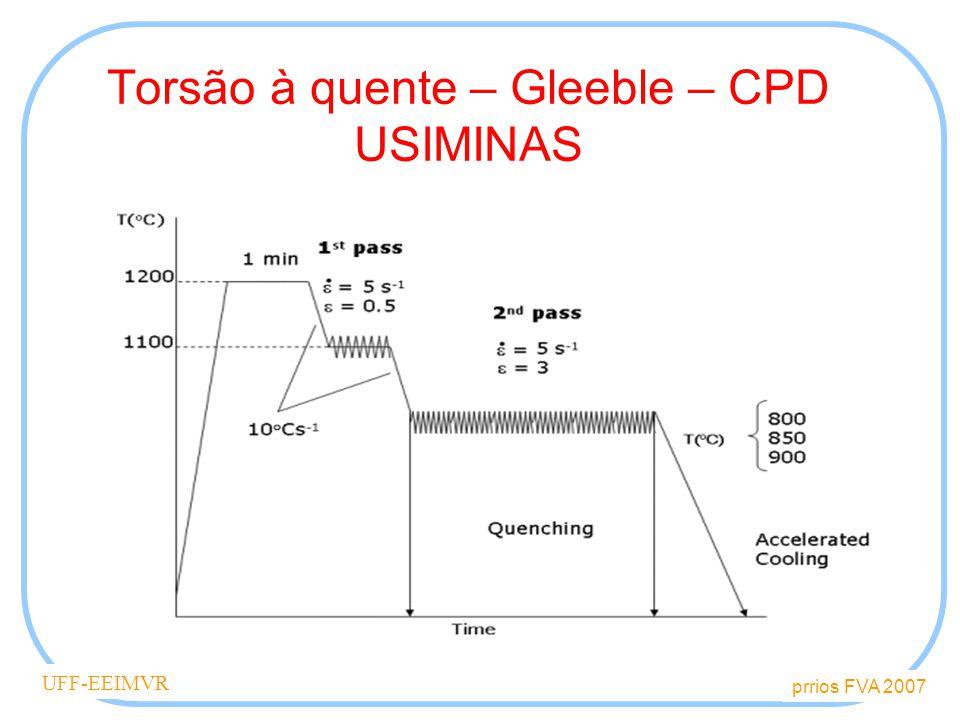 Torsão à quente – Gleeble – CPD USIMINAS