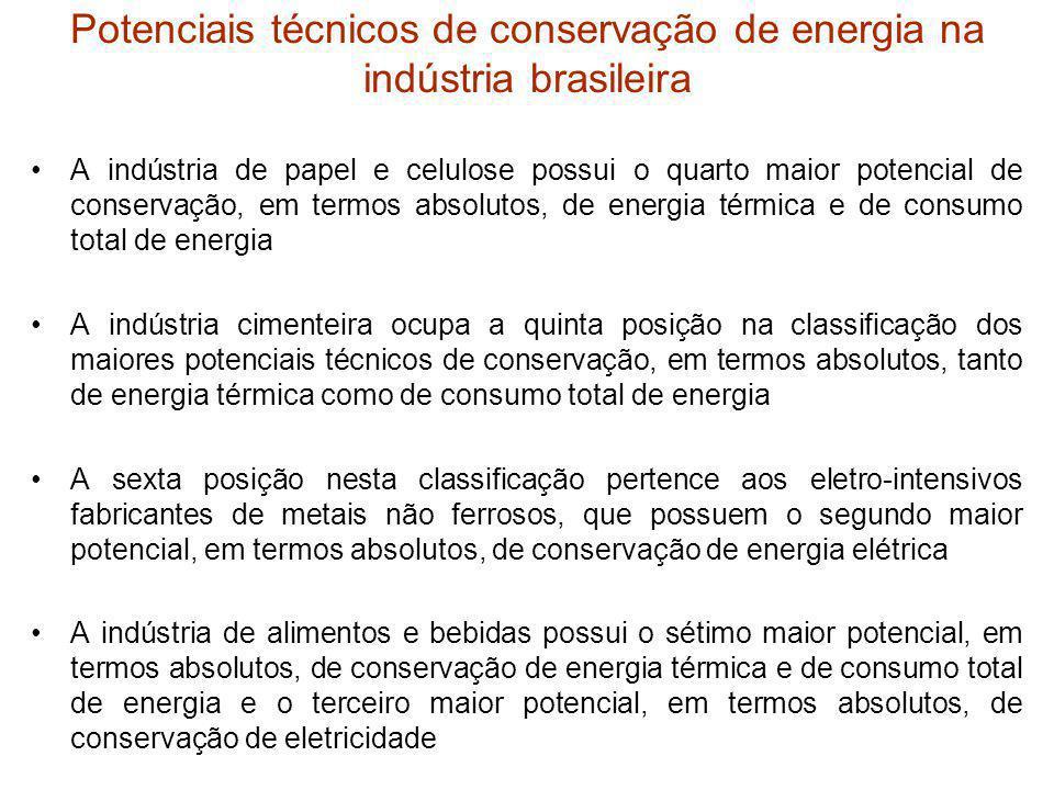 Potenciais técnicos de conservação de energia na indústria brasileira