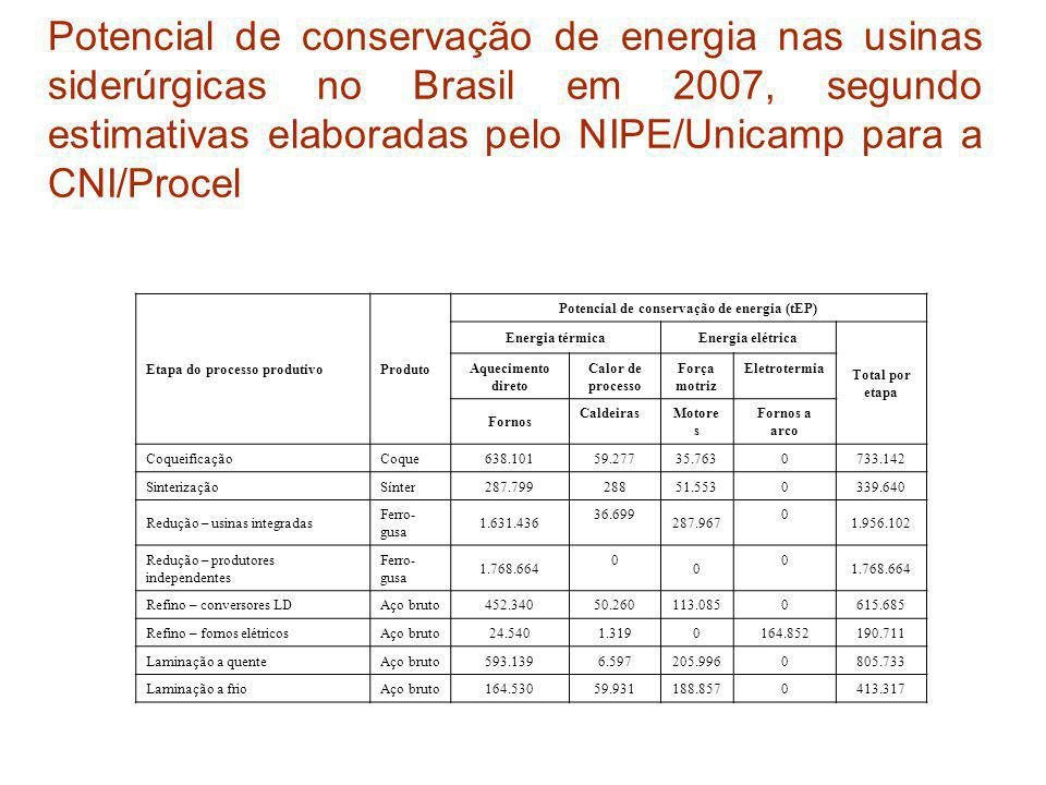 Potencial de conservação de energia (tEP)