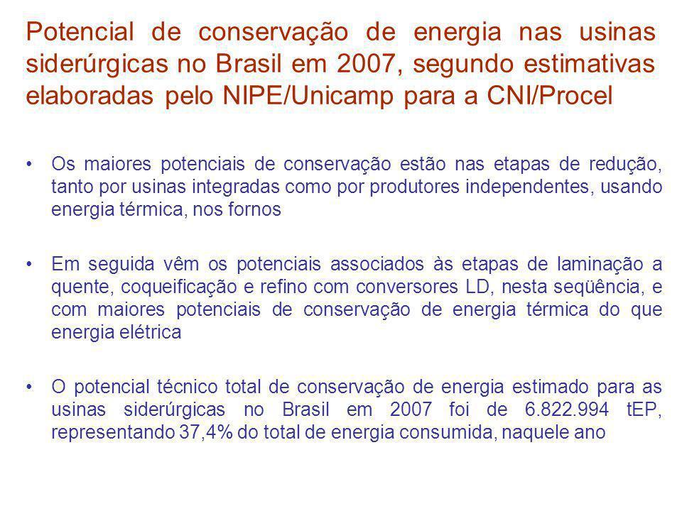 Potencial de conservação de energia nas usinas siderúrgicas no Brasil em 2007, segundo estimativas elaboradas pelo NIPE/Unicamp para a CNI/Procel