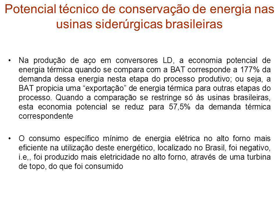 Potencial técnico de conservação de energia nas usinas siderúrgicas brasileiras