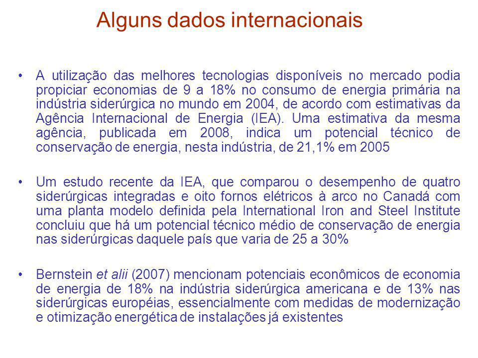 Alguns dados internacionais
