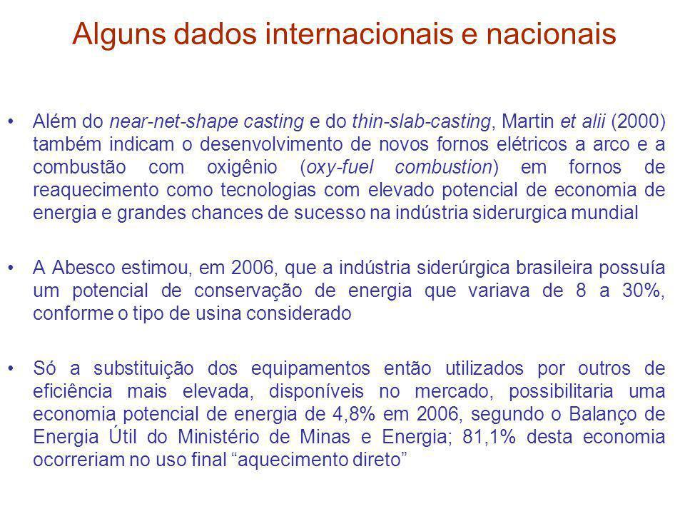 Alguns dados internacionais e nacionais