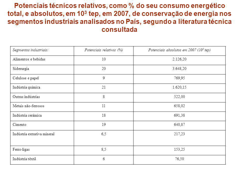 Potenciais técnicos relativos, como % do seu consumo energético total, e absolutos, em 103 tep, em 2007, de conservação de energia nos segmentos industriais analisados no País, segundo a literatura técnica consultada