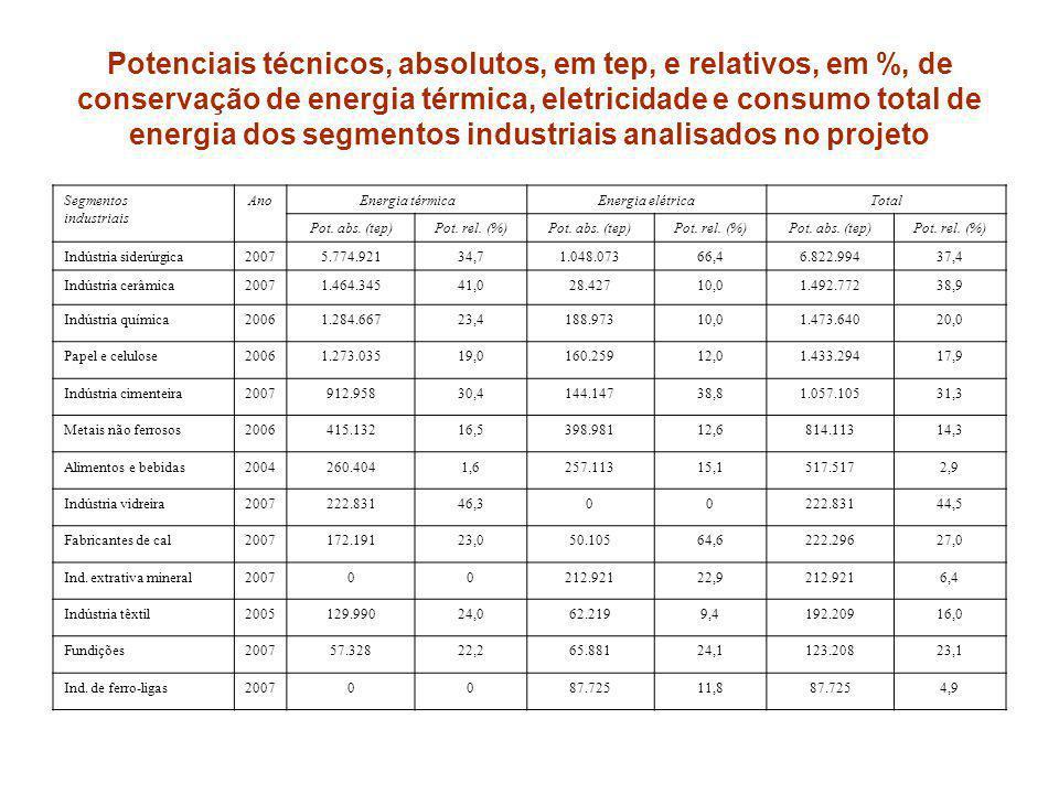 Potenciais técnicos, absolutos, em tep, e relativos, em %, de conservação de energia térmica, eletricidade e consumo total de energia dos segmentos industriais analisados no projeto