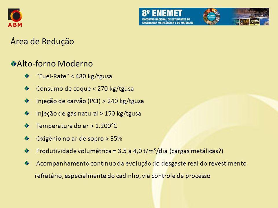 Área de Redução Alto-forno Moderno Fuel-Rate < 480 kg/tgusa