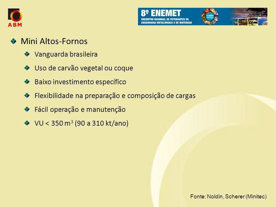Mini Altos-Fornos Vanguarda brasileira Uso de carvão vegetal ou coque