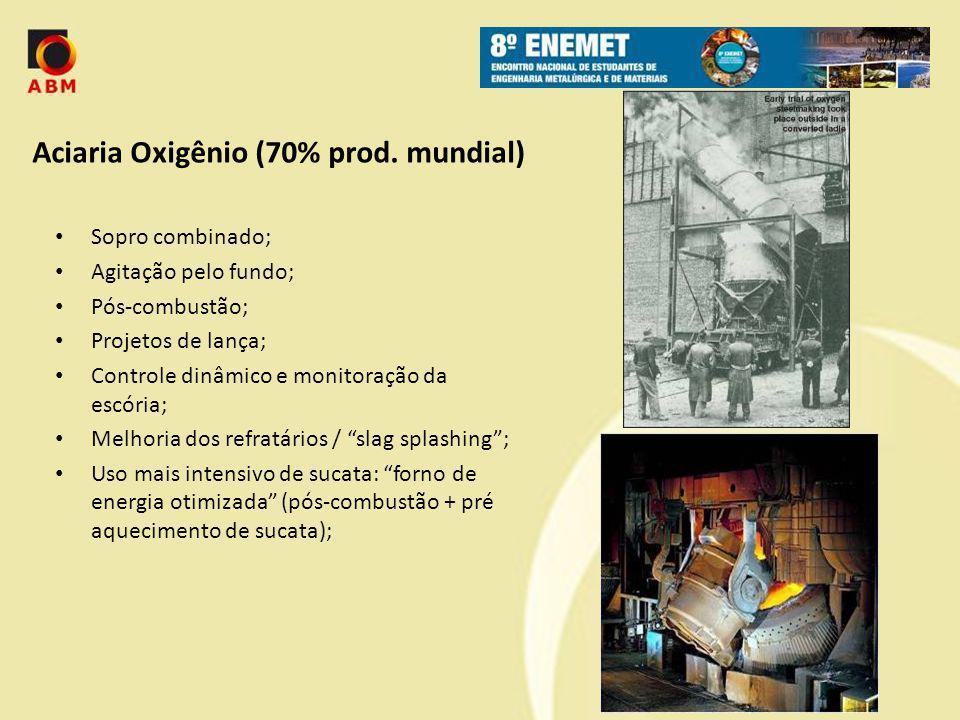 Aciaria Oxigênio (70% prod. mundial)