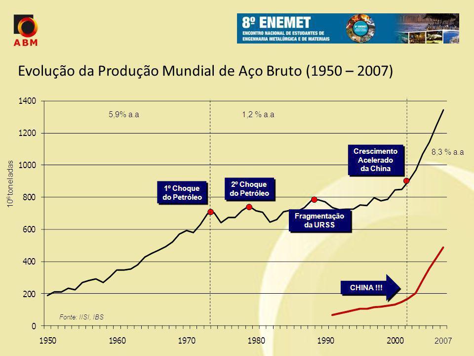 Evolução da Produção Mundial de Aço Bruto (1950 – 2007)