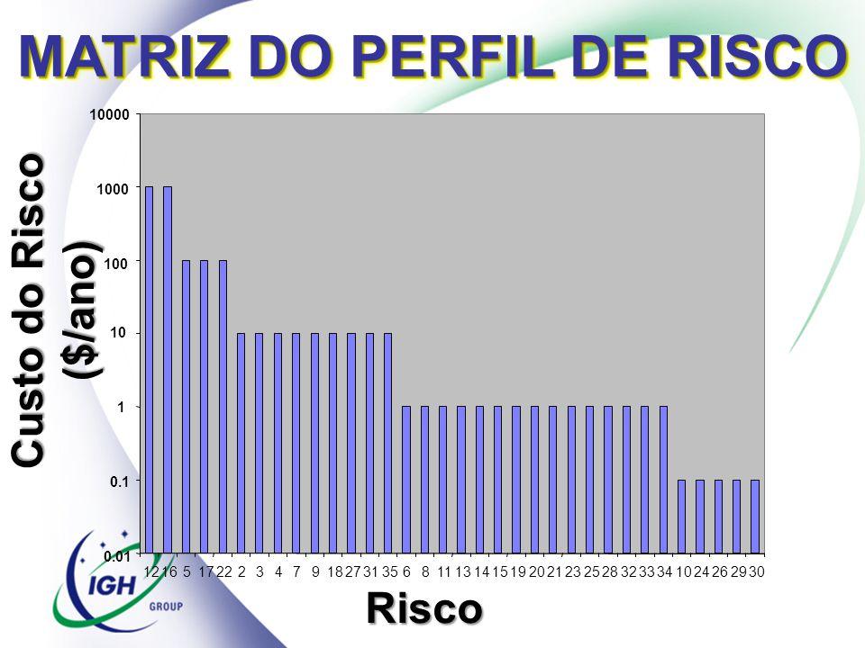 MATRIZ DO PERFIL DE RISCO