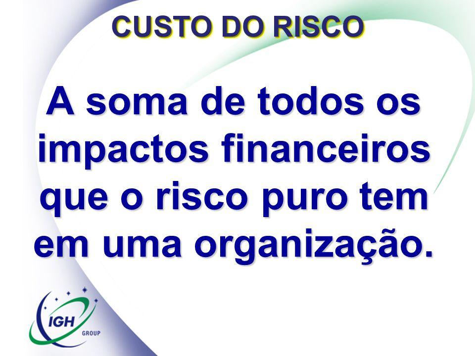 CUSTO DO RISCO A soma de todos os impactos financeiros que o risco puro tem em uma organização.
