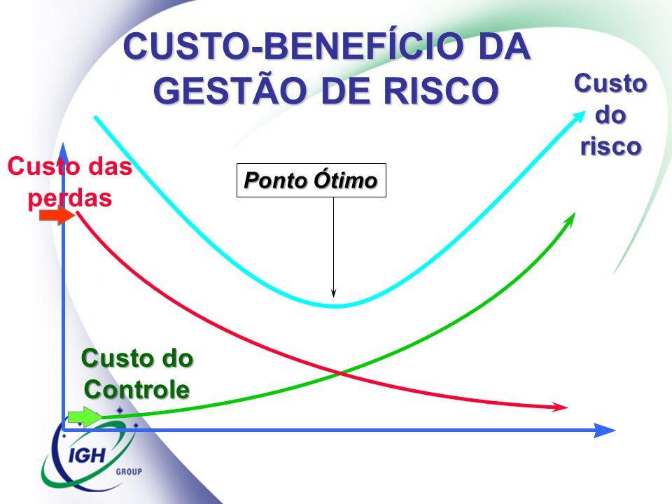 CUSTO-BENEFÍCIO DA GESTÃO DE RISCO