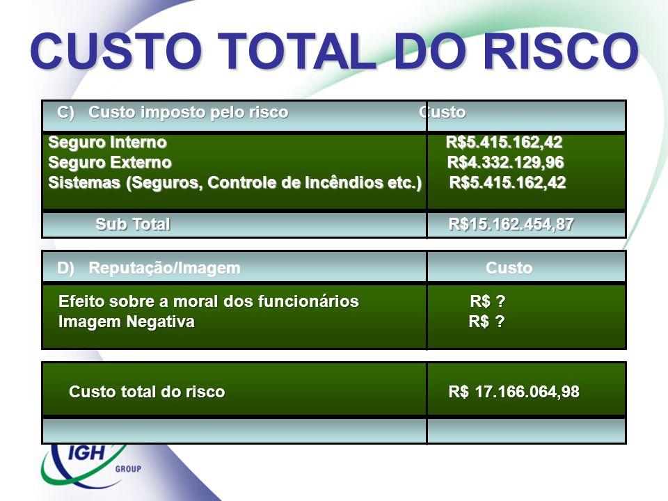 CUSTO TOTAL DO RISCO C) Custo imposto pelo risco Custo