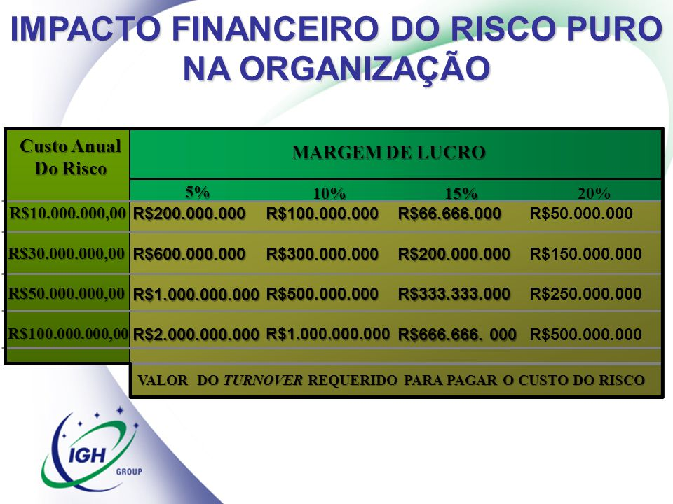 IMPACTO FINANCEIRO DO RISCO PURO