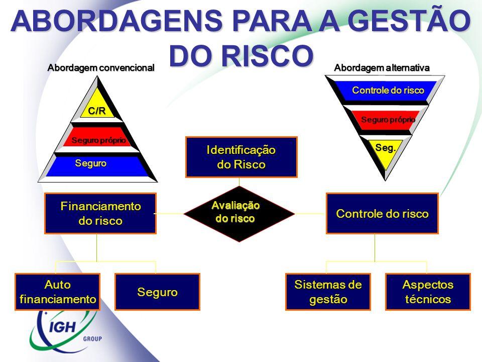 ABORDAGENS PARA A GESTÃO DO RISCO
