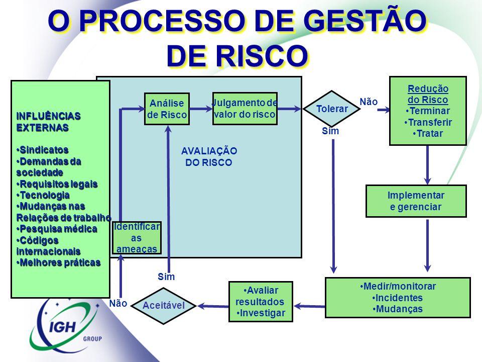 O PROCESSO DE GESTÃO DE RISCO