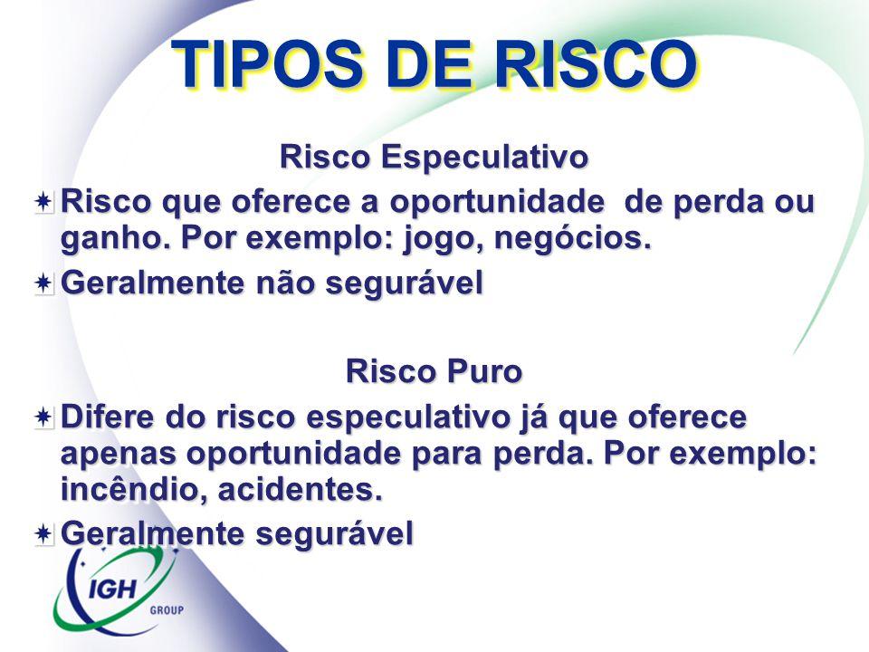 TIPOS DE RISCO Risco Especulativo