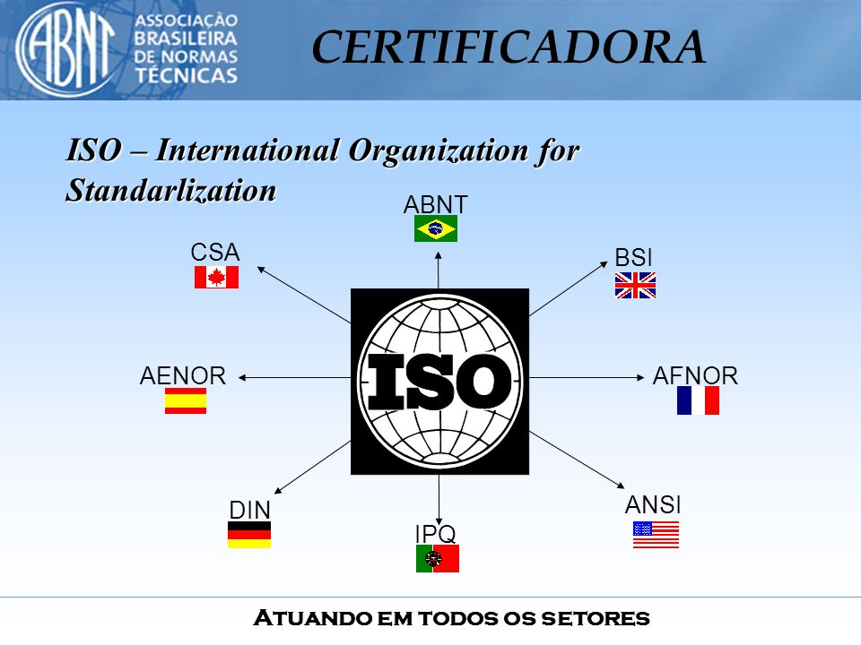 ISO – International Organization for Standarlization