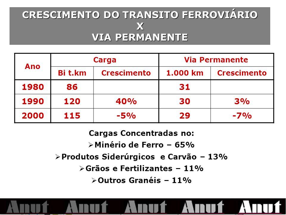 CRESCIMENTO DO TRANSITO FERROVIÁRIO X VIA PERMANENTE