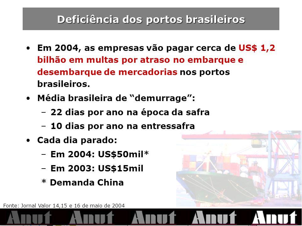 Deficiência dos portos brasileiros