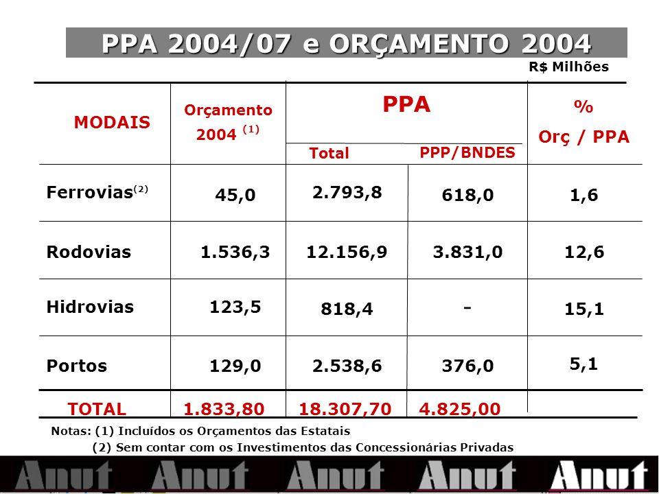 PPA 2004/07 e ORÇAMENTO 2004 PPA - PPP/BNDES MODAIS % Orç / PPA
