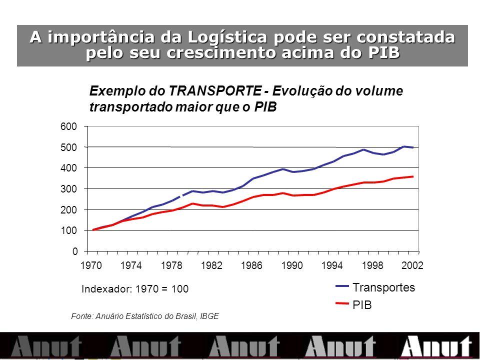 A importância da Logística pode ser constatada pelo seu crescimento acima do PIB