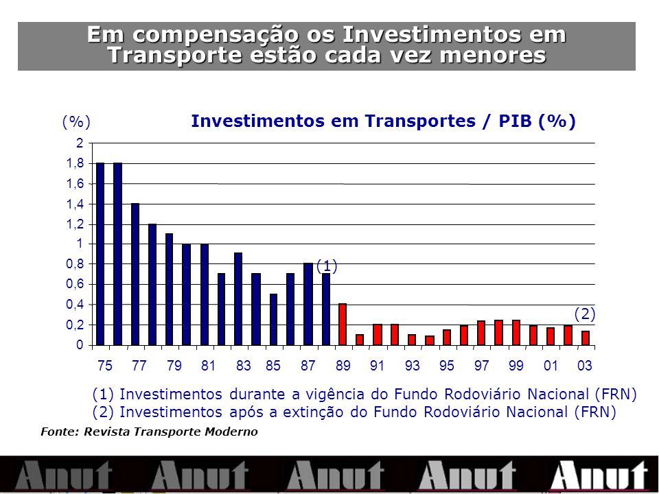 Em compensação os Investimentos em Transporte estão cada vez menores