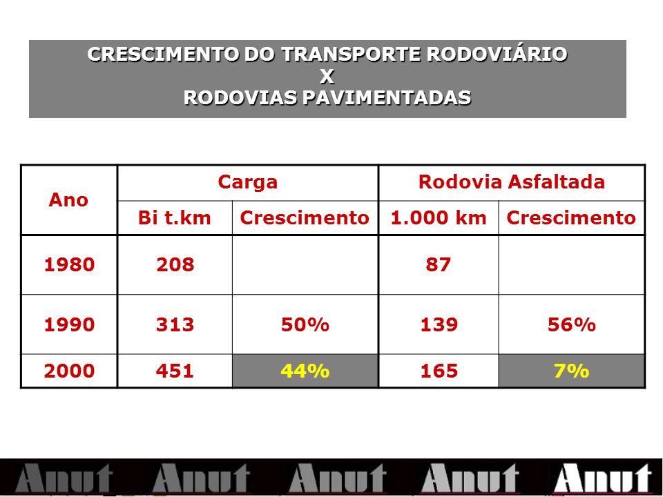 CRESCIMENTO DO TRANSPORTE RODOVIÁRIO X RODOVIAS PAVIMENTADAS