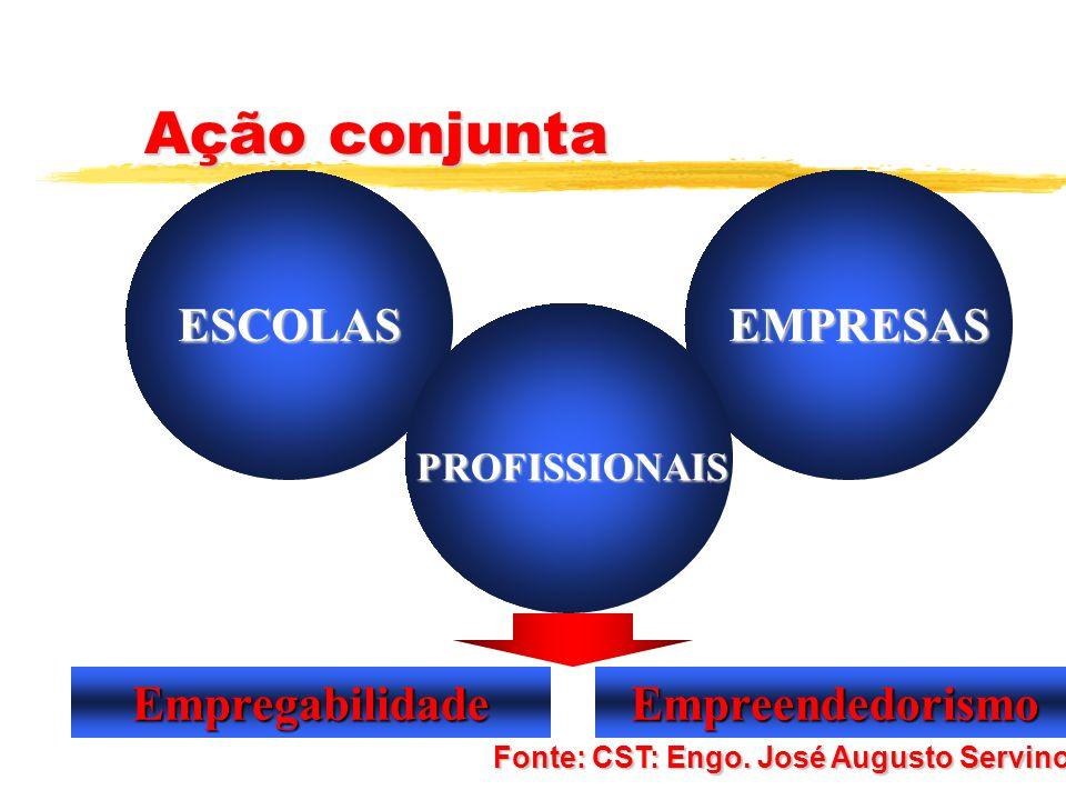Ação conjunta Empregabilidade Empreendedorismo ESCOLAS EMPRESAS