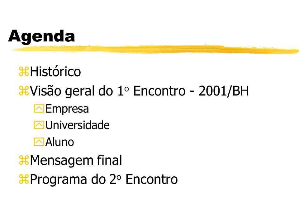 Agenda Histórico Visão geral do 1o Encontro - 2001/BH Mensagem final