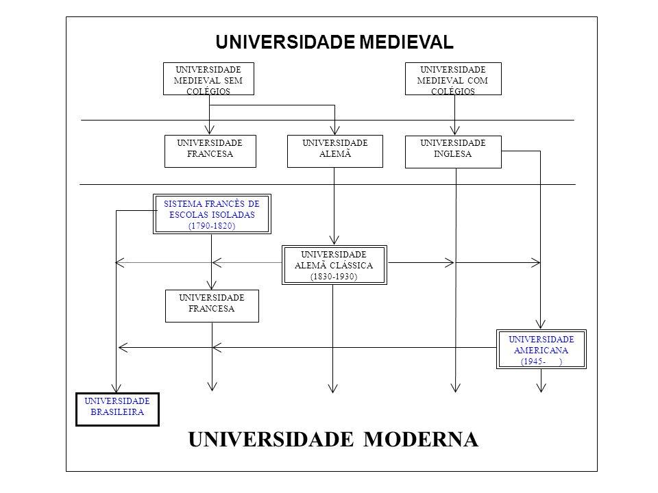 UNIVERSIDADE MODERNA UNIVERSIDADE MEDIEVAL UNIVERSIDADE BRASILEIRA
