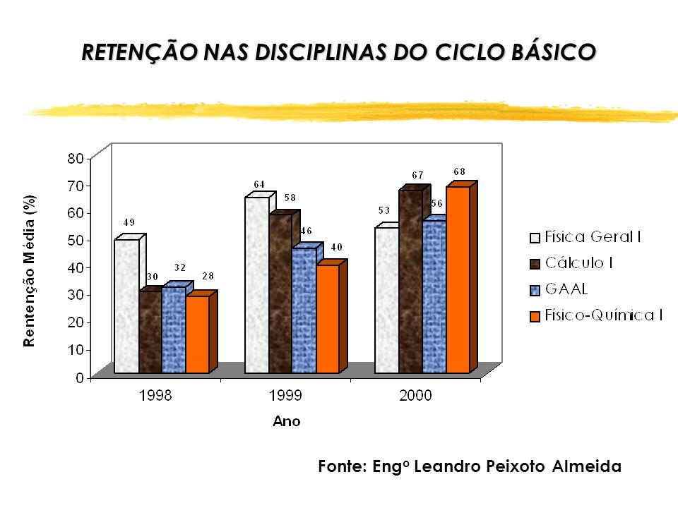 RETENÇÃO NAS DISCIPLINAS DO CICLO BÁSICO